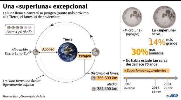 Infografía sobre la Super Luna
